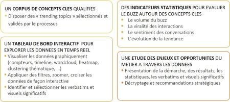 butinometre outils strategiques